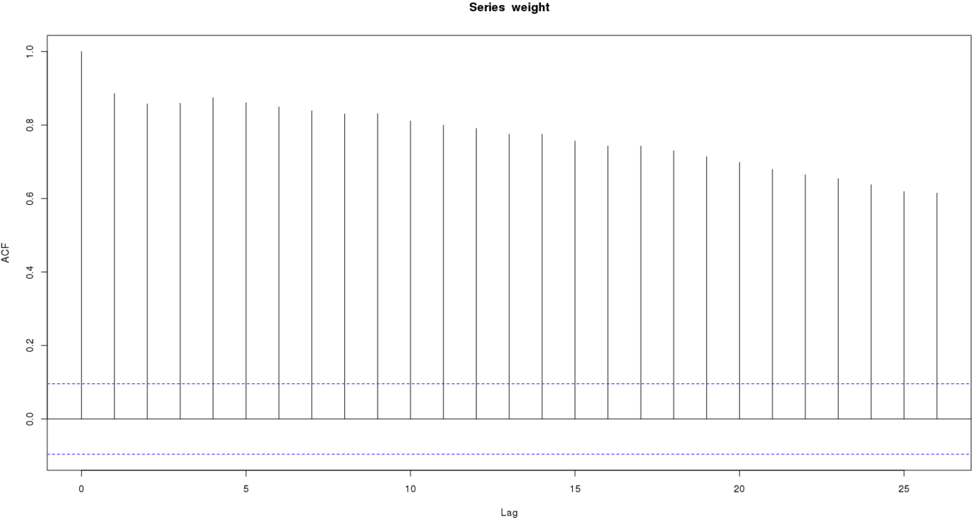 Weight series showing autocorrelation at every timelag