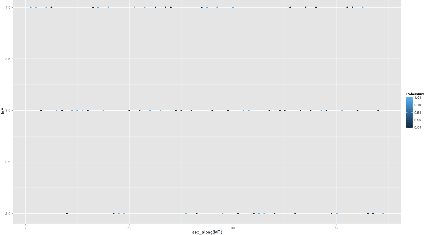 library(ggplot2); qplot(data=pot, y=MP, color=Potassium)