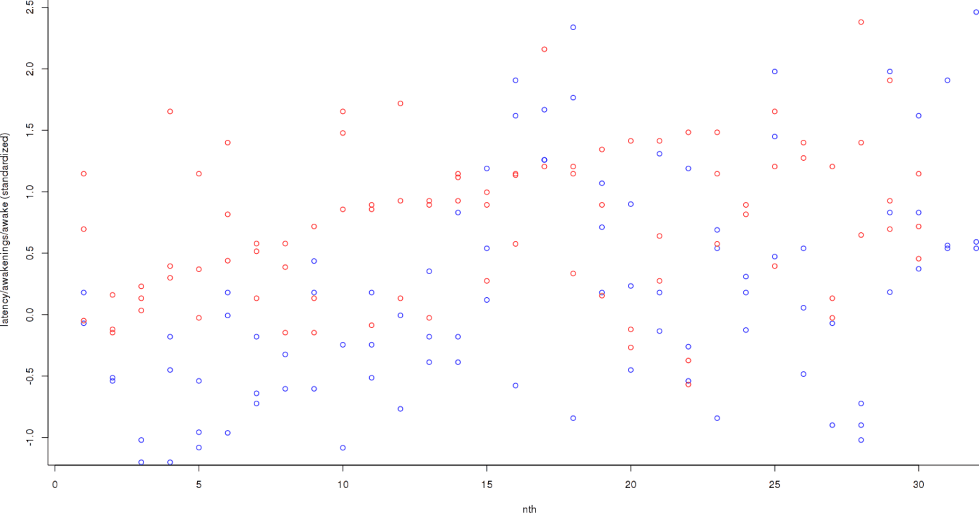 Plotting data of on and off-potassium nights, standardized into standard deviations